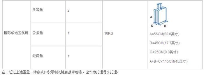 [题主采纳]感谢邀请 【问】从仁川回新疆 中间在西安转机 航班号都不同 那是不是行李额也会发生变化?我现在有两个箱子 一个25寸一个22寸 分别重18kg 12kg 会超重吗??? 【答】题主情况说的还不是很清楚,猜想一下吧。 一、航空公司? 1. 看你航线,其实是由两段行程组成的,不知是否同为东航呢.