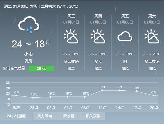 幼儿园天气预报衣服