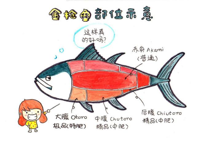 小饕北国美食の旅 手绘游记,日本旅游攻略 - 马蜂窝